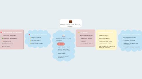 Mind Map: DERECHO INDIVIDUAL DEL TRABAJO UNIDAD I