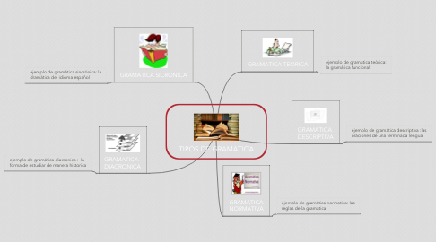Mind Map: TIPOS DE GRAMATICA