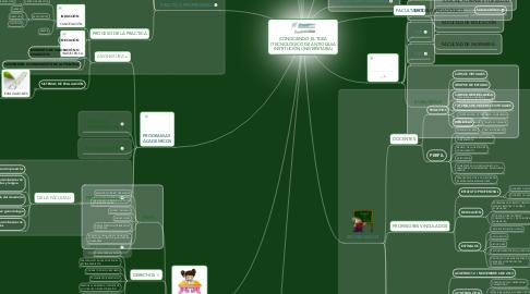 Mind Map: CONOCIENDO EL TDEA (TECNOLÓGICO DE ANTIOQUIA INSTITUCIÓN UNIVERSITARIA)
