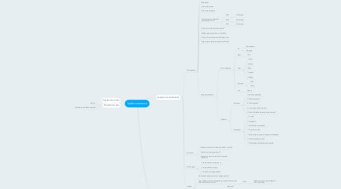 Mind Map: Tarefas semanais