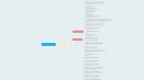 Mind Map: 3.2.4 Трудовая функция.