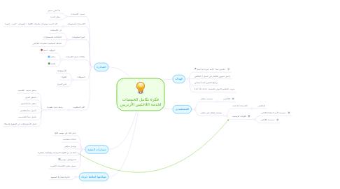 Mind Map: فكرة تكامل الجمعيات لخدمة اللاجئيين الأرتريين