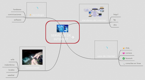 Mind Map: SERVICIOS DE INTERNET