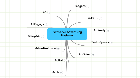 Mind Map: Self-Serve Advertising Platforms