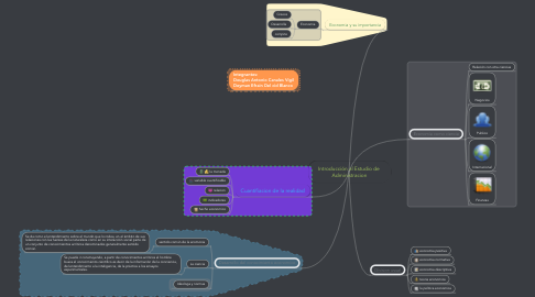 Mind Map: Introducción al Estudio de  Administracion