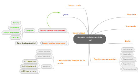 Mind Map: Función real de varialble real