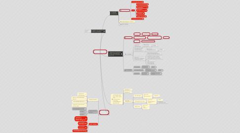 Mind Map: EMNER OG FORLØB I FYSIK/KEMI