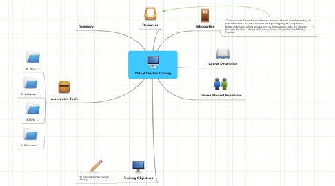 Mind Map: Virtual Teacher Training
