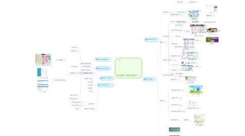 Mind Map: 為何要做一個學習網站?