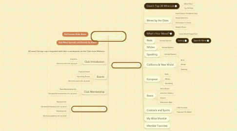 Mind Map: Welcome Page Madison Club Wines