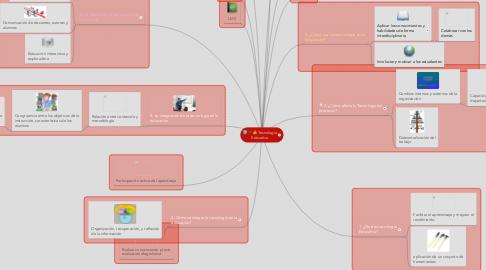 Mind Map: Tecnología Educativa