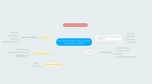 Mind Map: Poca aceptación de un nuevo producto de la empresa las Perlitas