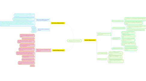 Mind Map: Measures of Land Pollution
