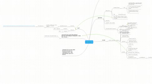 Mind Map: decroissance
