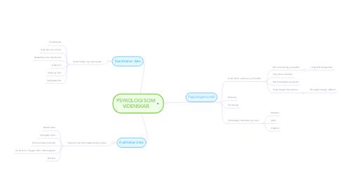 Mind Map: PSYKOLOGI SOM VIDENSKAB