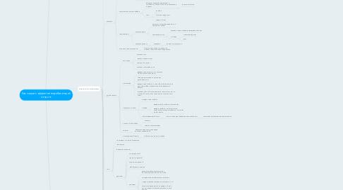 Mind Map: Как создать эффективно работающий лэндинг