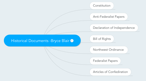 Mind Map: Historical Documents -Bryce Blair