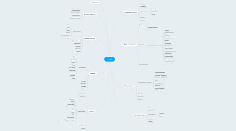 Mind Map: IT CMS