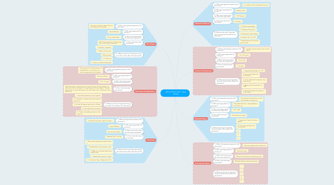 Mind Map: Historic Documents - Ryan Shively