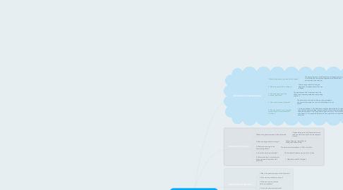 Mind Map: Historic Documents - Nick Schneider