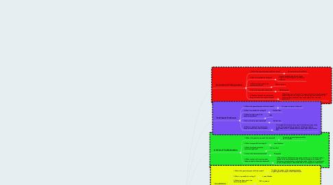 Mind Map: Historic Documents - Alec Dunavant