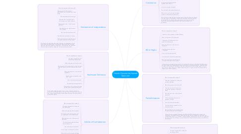 Mind Map: Historic Documents-Hannah Sancraint
