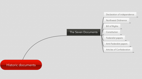 Mind Map: Historic documents