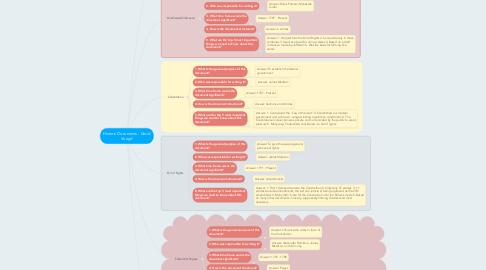 Mind Map: Historic Documents - David Voogd
