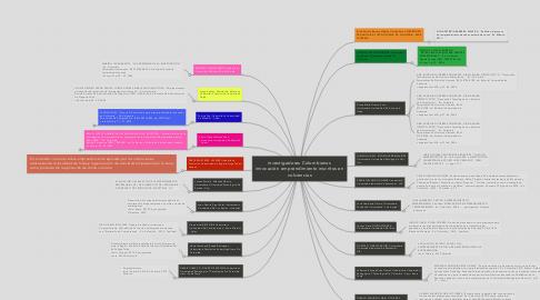Mind Map: investigadores Colombianos innovación emprendimiento inscritos en colciencias