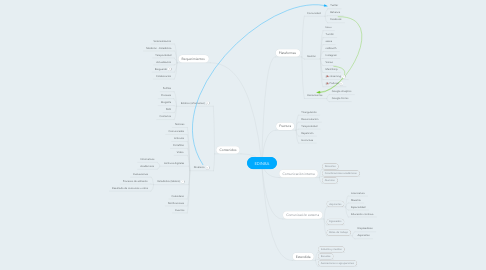 Mind Map: EDINBA