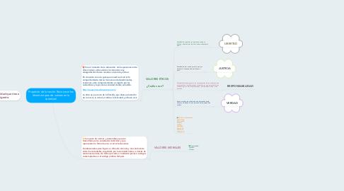 Mind Map: Propósito de la sesión: Reconocer los distintos tipos de valores en la sociedad.