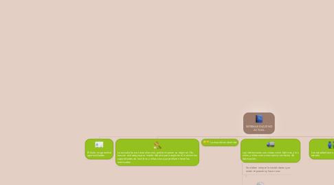 Mind Map: SISTEMA EDUCATIVO ACTUAL