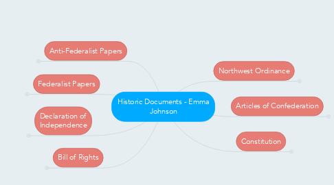 Mind Map: Historic Documents - Emma Johnson
