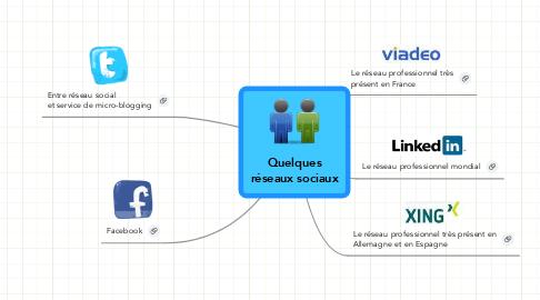 Mind Map: Quelques réseaux sociaux
