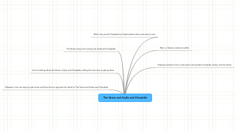 Mind Map: The Sirens and Scylla and Charybdis