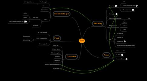 Mind Map: Foto