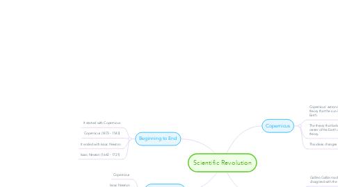 Mind Map: Scientific Revolution