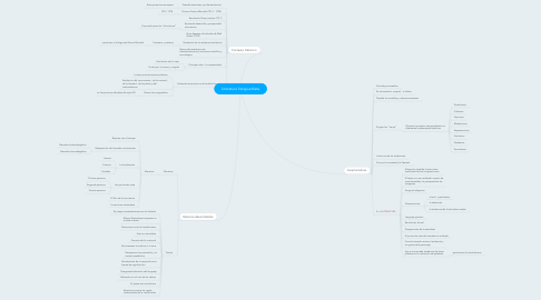 Mind Map: Literatura Vanguardista