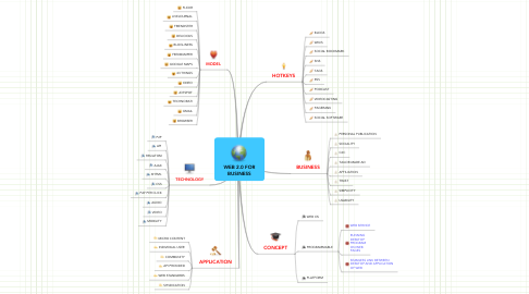 Mind Map: WEB 2.0 FOR