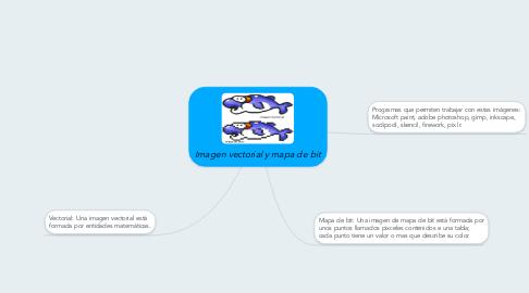 Mind Map: Imagen vectorial y mapa de bit