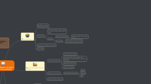 Mind Map: Proyecto Educativo del Centro: Detección de necesidades