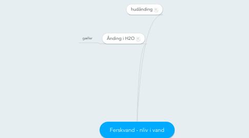 Mind Map: Ferskvand - nliv i vand