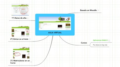 Mind Map: AULA VIRTUAL