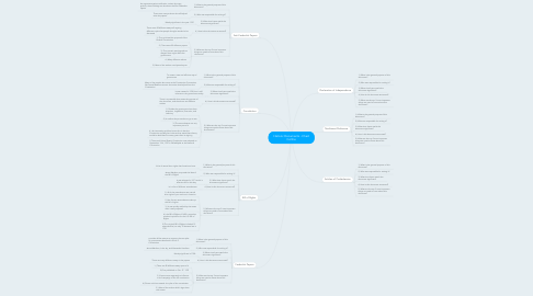 Mind Map: Historic Documents - Chad Collins