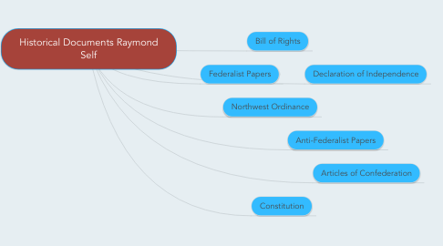 Mind Map: Historical Documents Raymond Self