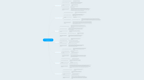 Mind Map: Historic Documents - Emily Brandeberry
