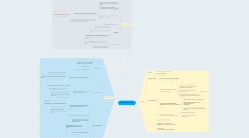 Mind Map: Acids and bases