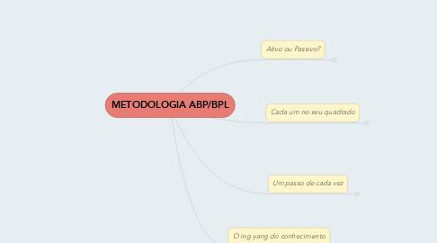 Mind Map: METODOLOGIA ABP/BPL
