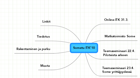 Mind Map: Sometu ITK'10