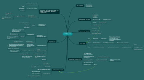 Mind Map: The New Deal